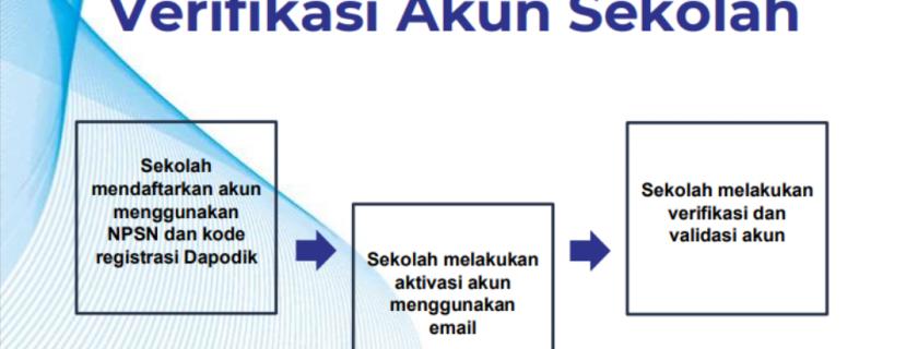 Alur Registrasi dan Verifikasi Akun Sekolah (LTMPT: SNMPTN, UTBK-SBMPTN)